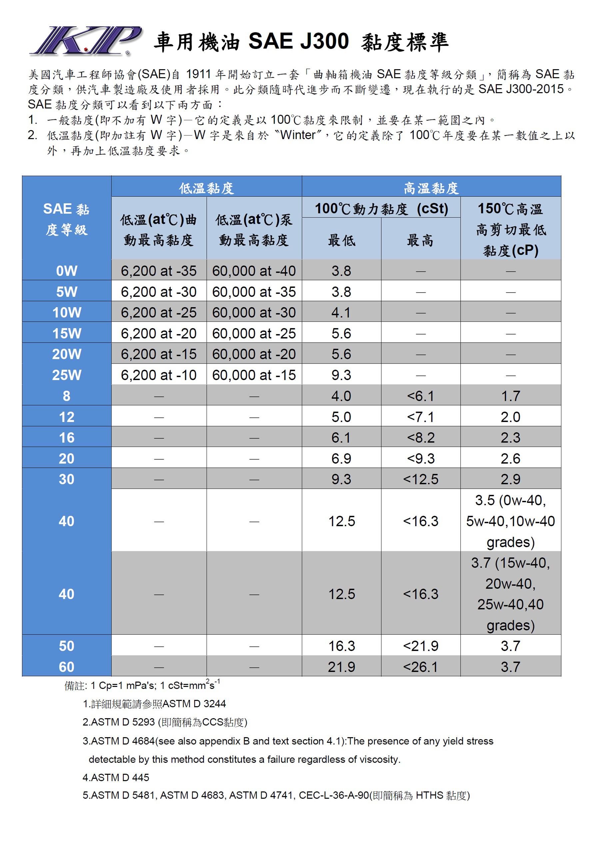 KP-車用機油SAE J300 黏度標準1081230.jpg