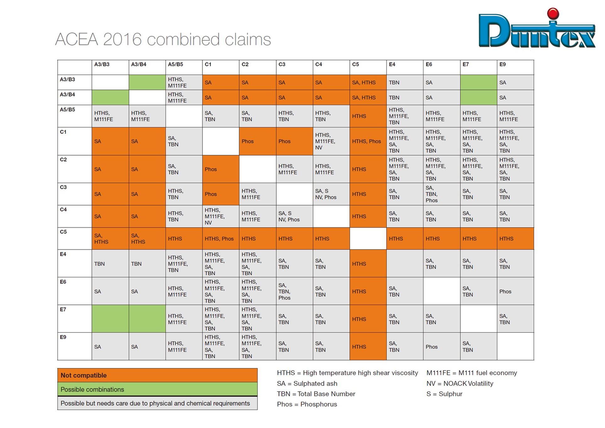 DUNTEX-ACEA 2016對照表.jpg